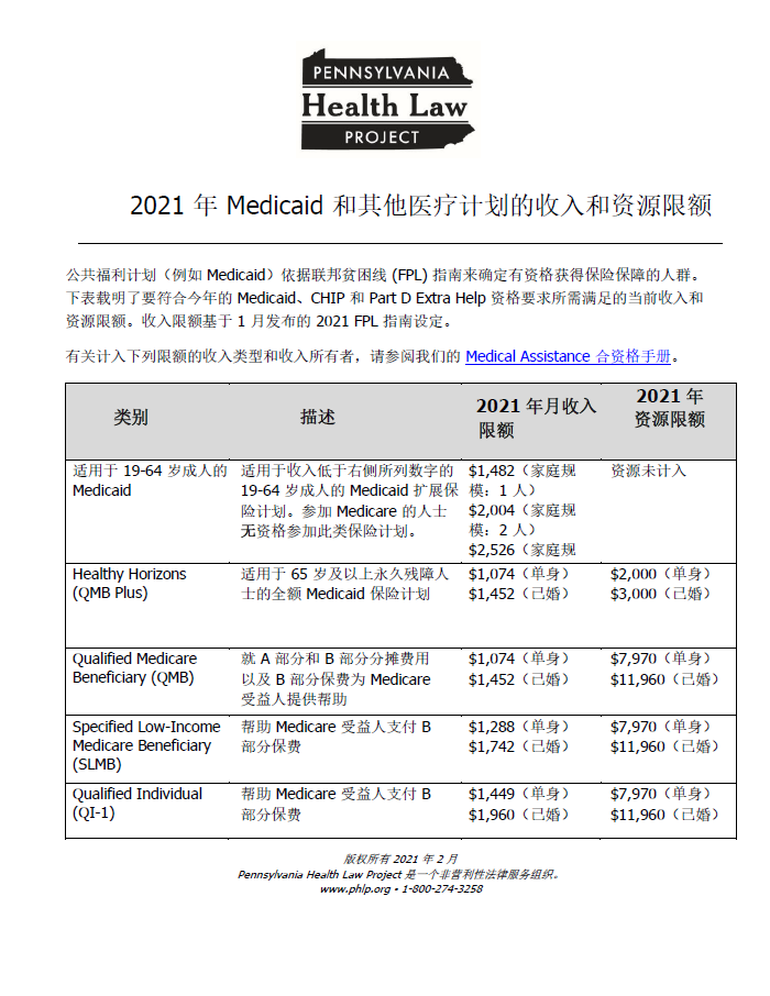income and resource limits 2021 chinese thumbnail